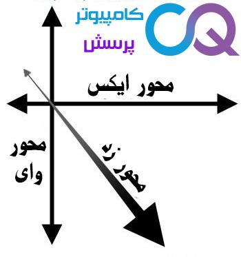 محور-وای