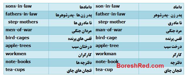 آموزش گرامر انگلیسی,گرامر انگلیسی,دستور زبان انگلیسی