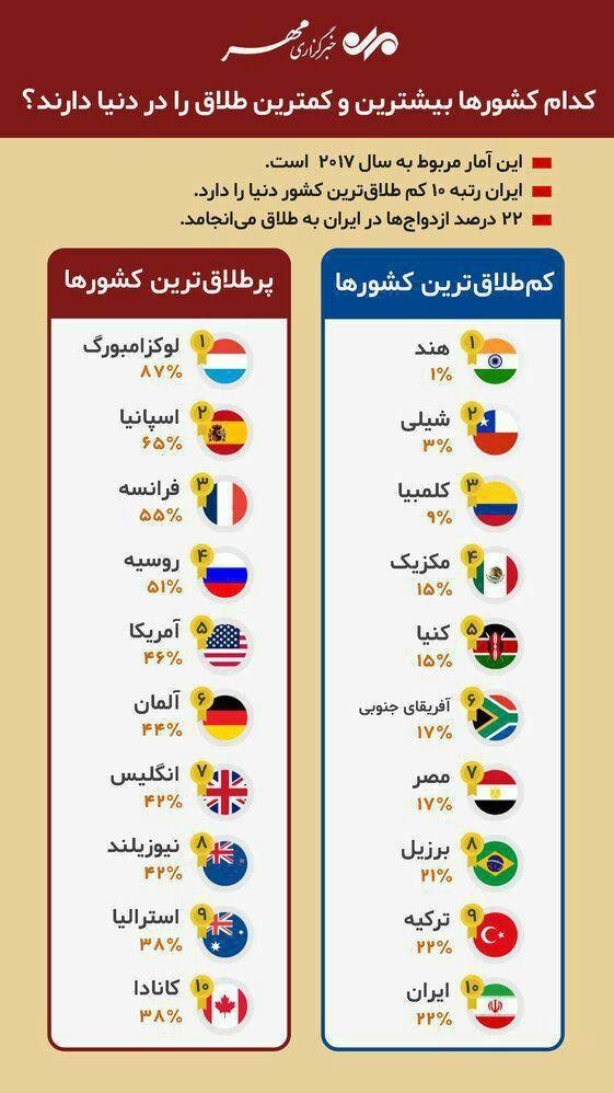 کدام کشورها بیشترین و کمترین آمار طلاق را دارند؟