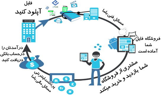 کسب درآمد از اینترنت با همکاری در فروش فایل