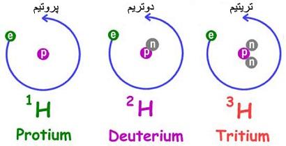 ایزوتوپ ، ایزومر ، ایزوترم : 3 واژه ی پر معنا در شیمی