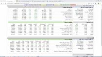 تحلیل بازار چهارشنبه 950530