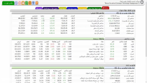 تحلیل بازار چهارشنبه 980613