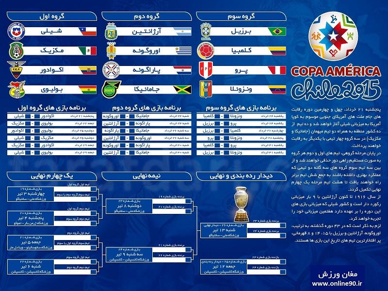 برنامه کامل رقابت های کوپا آمریکا