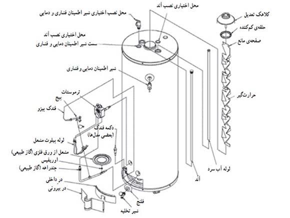 اجزای داخلی و مفاهیم ابگرمکن زمینی