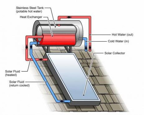 نمای داخلی ابگرمکن خورشیدی
