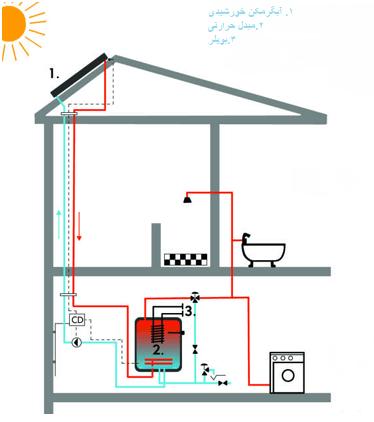 پلان لوله کشی ابگرمکن خورشیدی