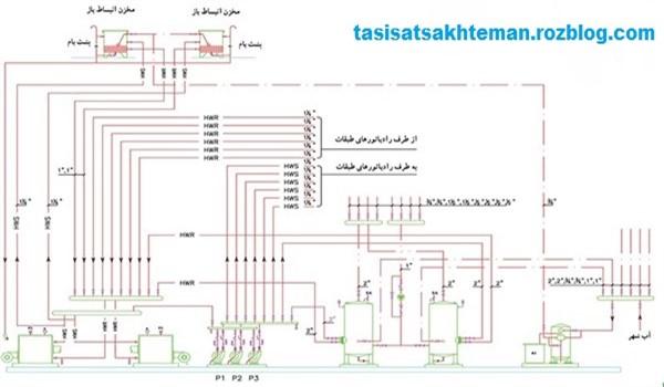 نقشه موتورخانه حرارت مرکزی