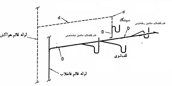 نقشه فاضلاب ساختمان