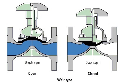 سوپاپ دیافراگمی (diaphragm valve)