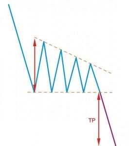 descending-triangle