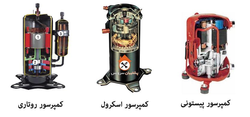 انواع کمپرسور در کولرهای گازی
