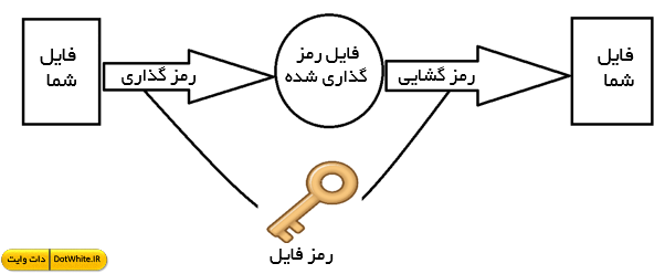 سورس کد رمز گذاری و رمز گشایی فایل در سی شارپ