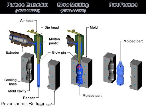 قالب گیری بادی درس نصب و تعمیر و نگهداری - مهندسی مکانیک