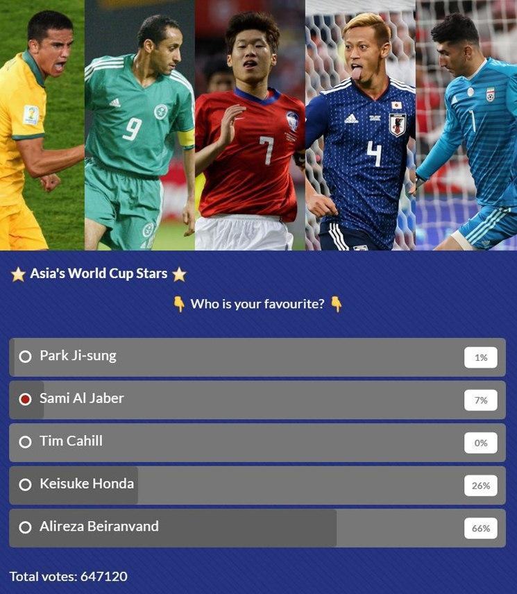 بهترین فوتبالیست آسیا در تاریخ جام جهانی