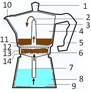 انواع قهوه ی اسپرسو
