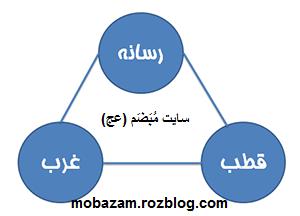 واقعیت هایی از سه راس مثلث فتنه دراویش با لعاب حقوق بشر