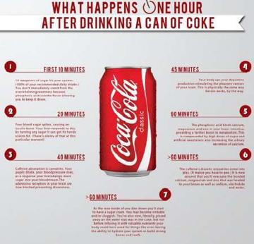 یک ساعت پس از مصرف نوشابه در بدن چه اتفاقی رخ می دهد؟