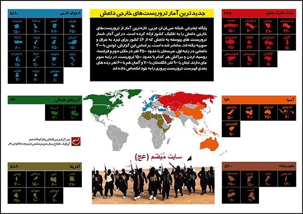اینفوگرافی: جدیدترین آمار تروریستهای خارجی داعش