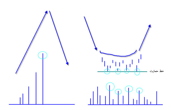 مقاله آموزشی، تفسیر الگوی گیره حجم