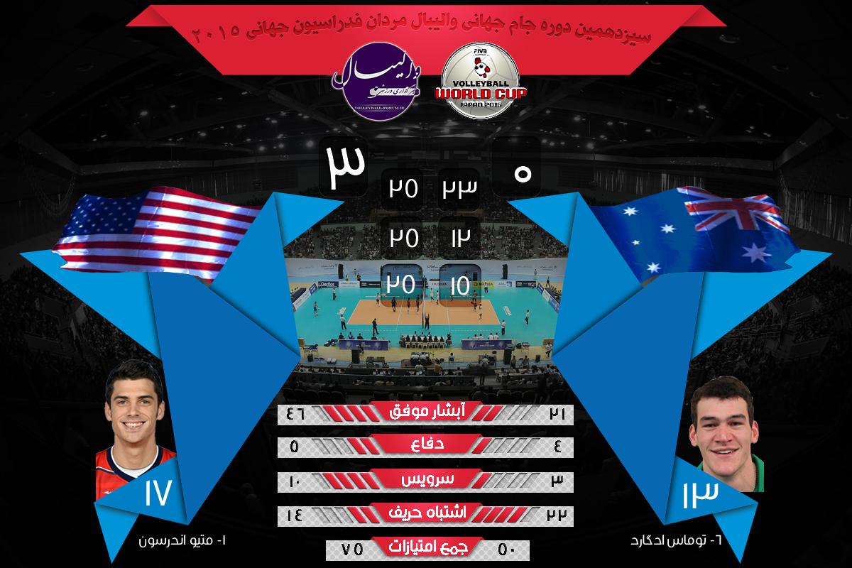 نتایج و آماری بازی آمریکا و استرالیا جام جهانی والیبال