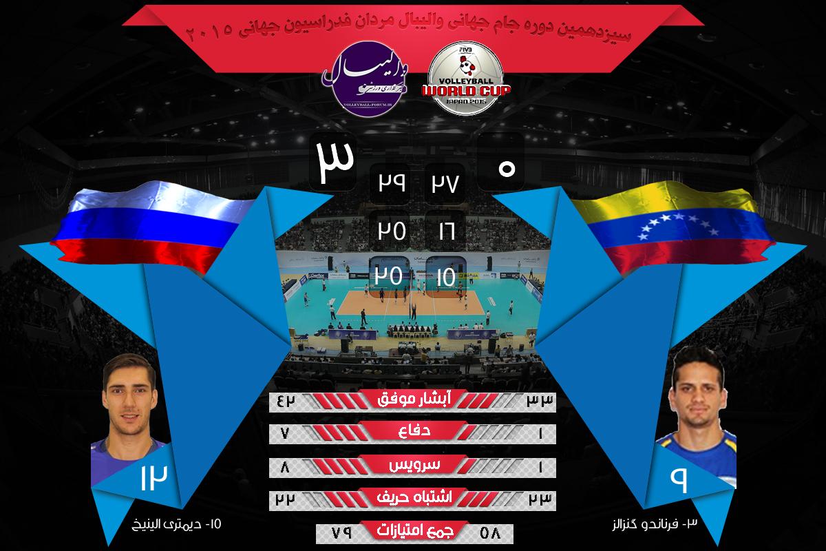 نتایج و آمار بازی روسیه و ونزوئلا جام جهانی والیبال