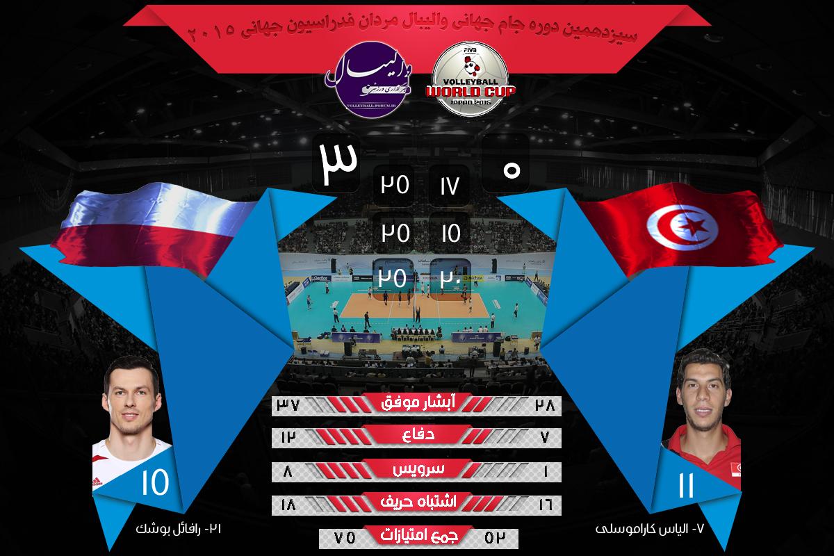 نتایج و آمار بازی لهستان و تونس جام جهانی والیبال