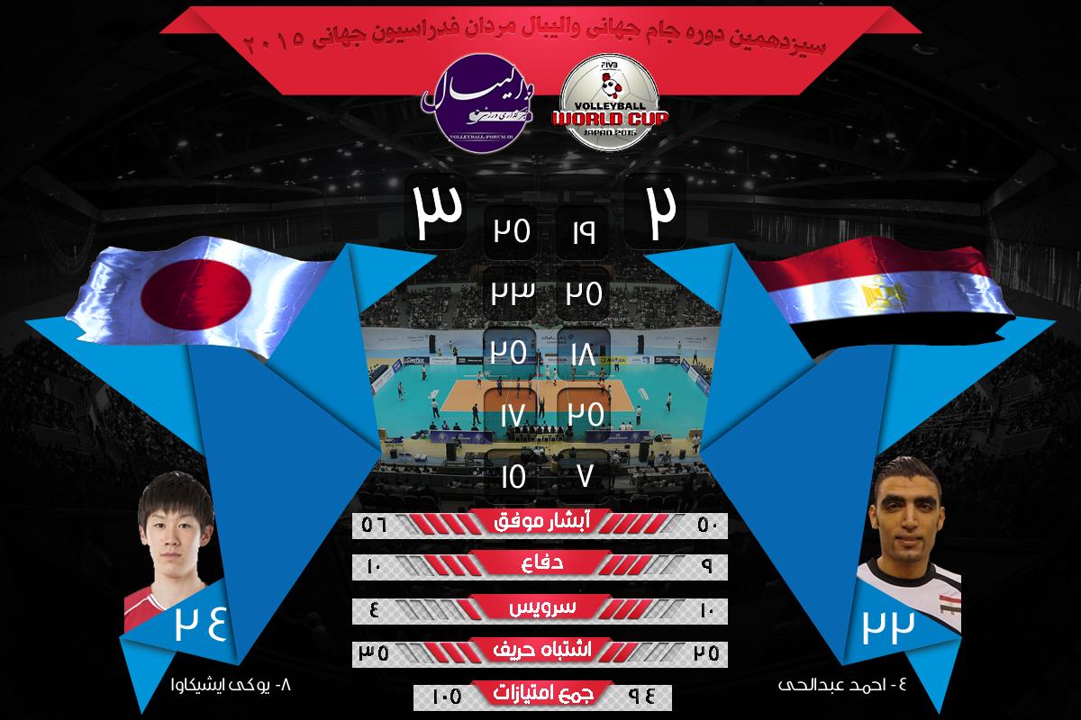 نتایج و آمار بازی های جام جهانی ژاپن و مصر