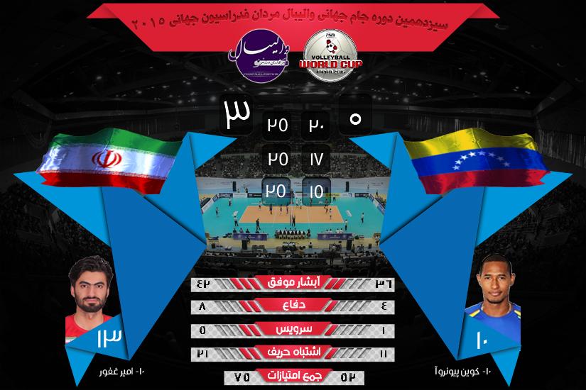 نتیجه و آمار بازی های جام جهانی والیبال ایران و ونزوئلا