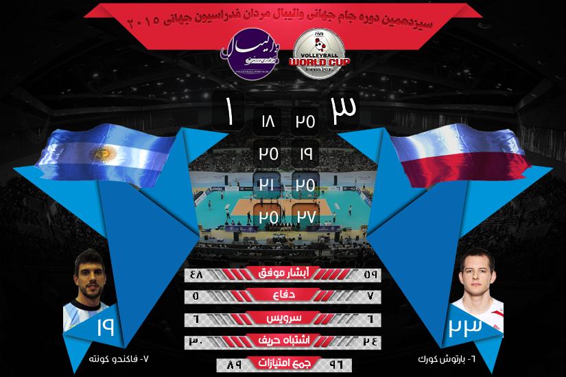 نتیجه و آمار بازی های جام جهانی والیبال آرژانتین و لهستان