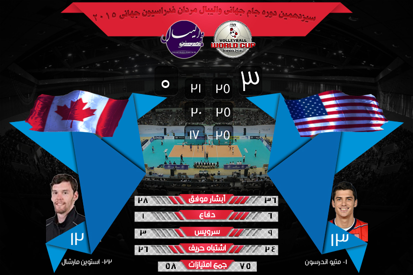 نتیجه و آمار بازی های جام جهانی والیبال آمریکا و کانادا