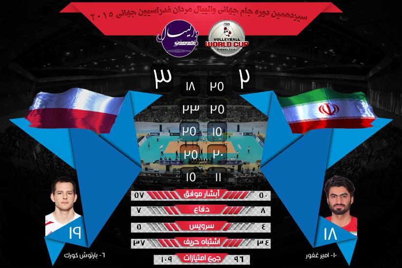 نتیجه و آمار بازی های جام جهانی والیبال ایران و لهستان