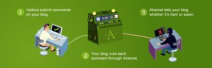 پلاگین Akismet برای وردپرس