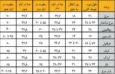 جدول زمانبندی جوجه کشی انواع پرنده
