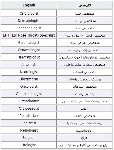 برخی تخصص های پزشکی در زبان انگلیسی (Some medical specialties in english language)-انگلیسی ها