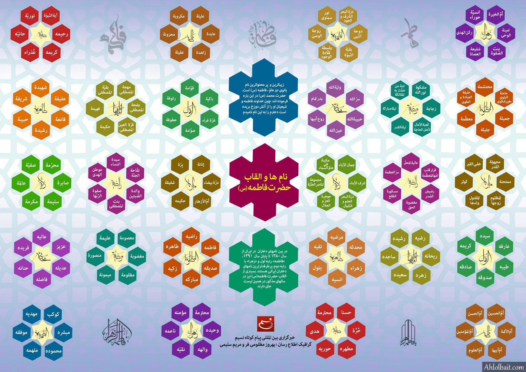 اینفوگرافیک - نامها و القاب حضرت زهرا (س)
