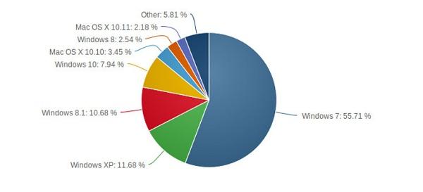 رشد نرخ ارتقا ویندوز 10 در ماه سوم عرضه این محصول کندتر شده