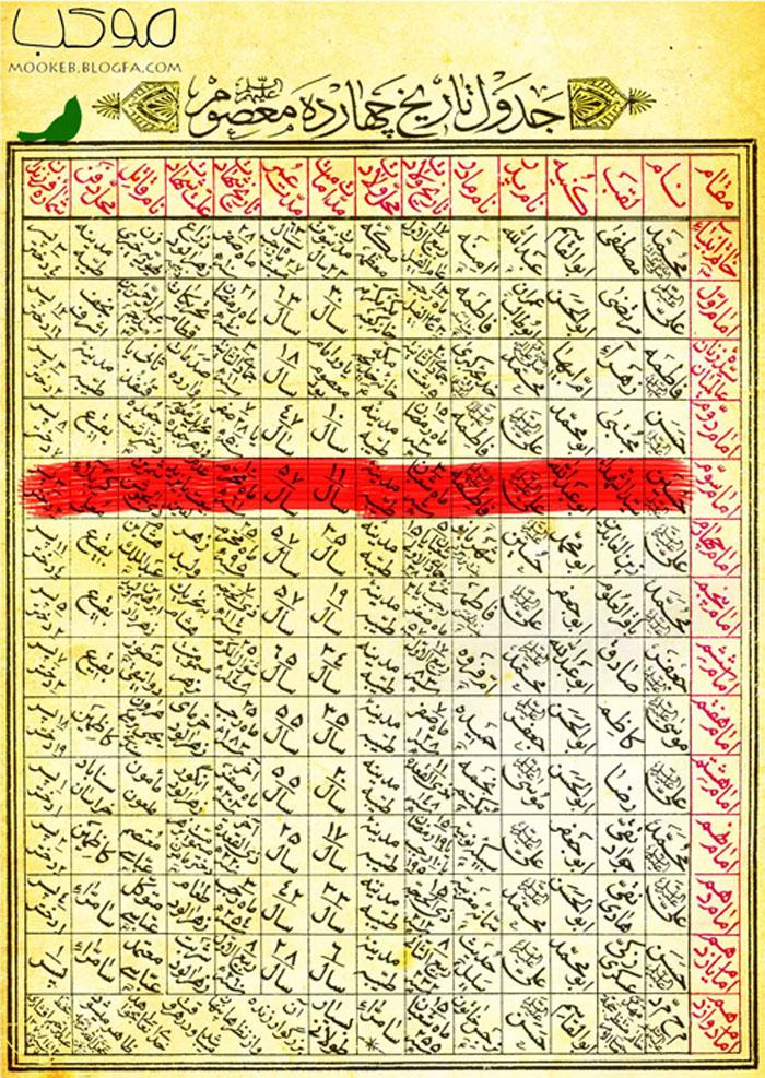 عکس تاریخچه چهارده معصوم (ع)