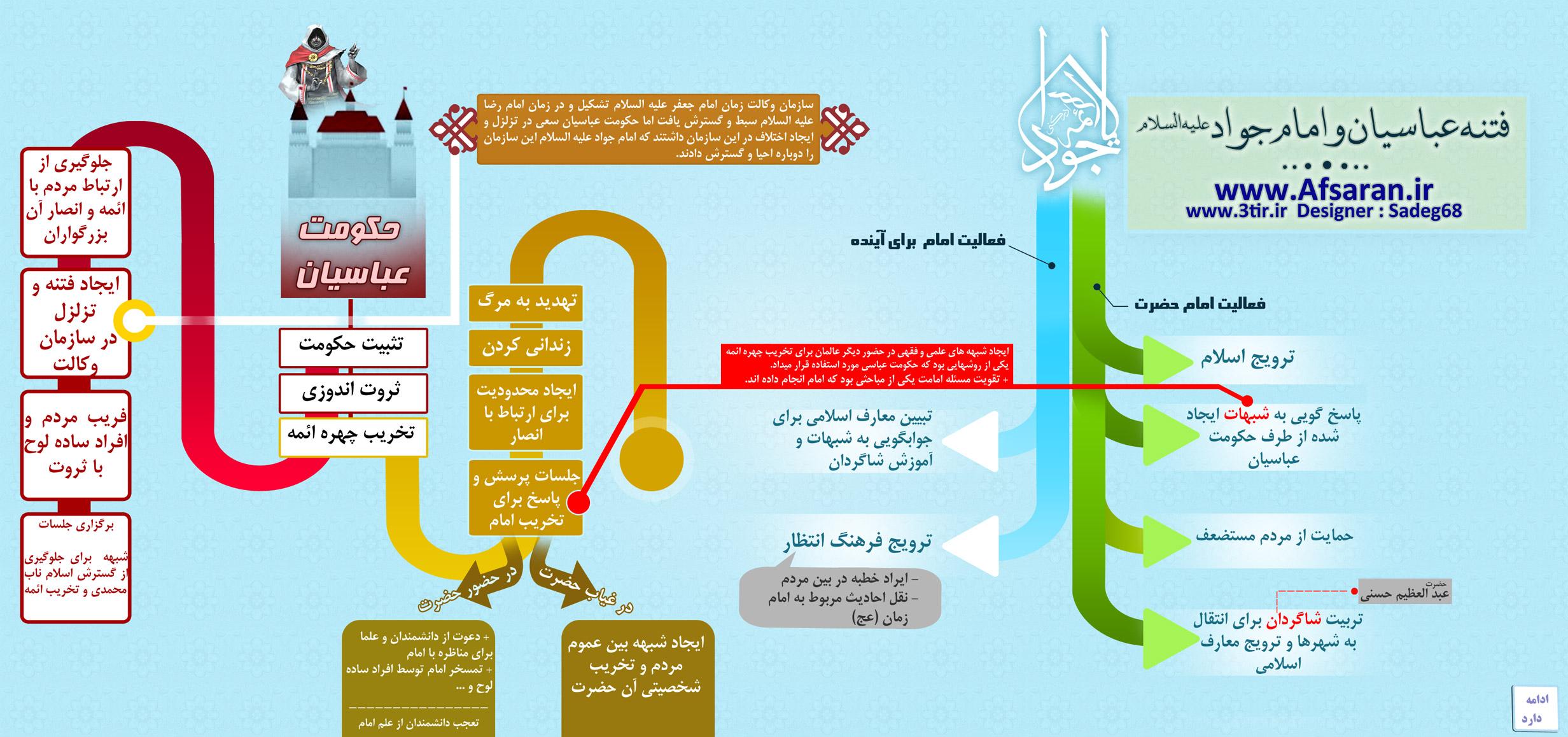 اینفوگرافیک - امام جواد (ع)
