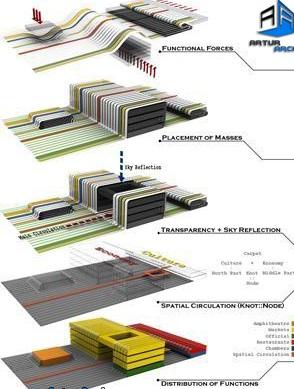 انواع روش های طراحی معماری