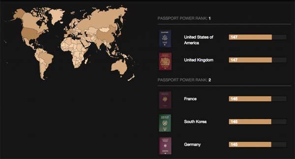 قدرتمندترین پاسپورت های دنیا