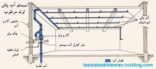 سیستم اتش نشانی