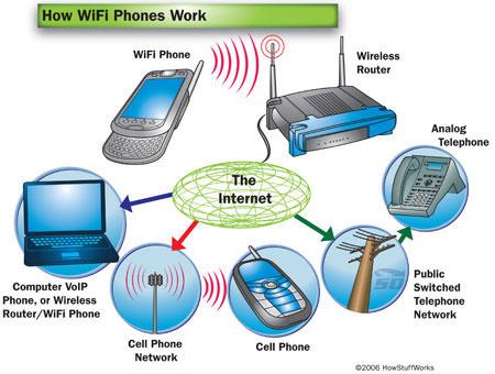 آموزش نصب مودم ADSL بی سیم و راه اندازی WiFi
