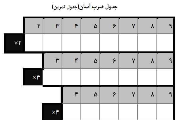 تمرین جدول ضرب پایه سوم ابتدایی