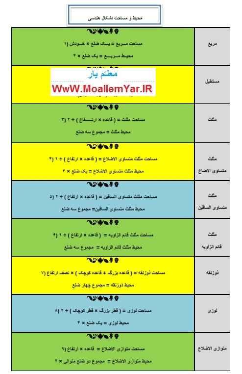 فرمول بدست آوردن محیط و مساحت اشکال هندسی   WwW.MoallemYar.IR