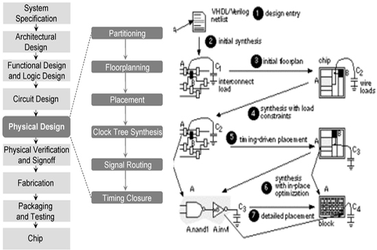 PDF مقاله آموزشی در زمینه فیزیک الکترونیک (Physical Electronics)