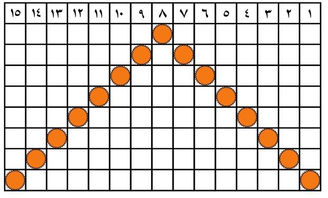 جدول شماره (4)اردیبهشت ماه 96