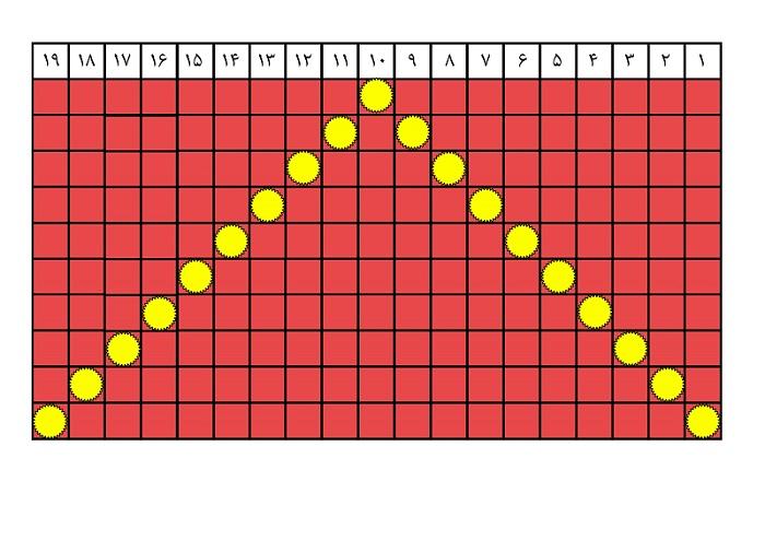 جدول شماره 5 مرداد ماه 96