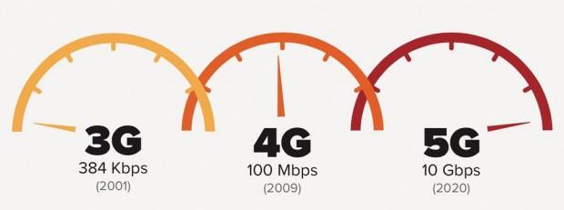 چگونه اینترنت ۵g راه استفاده از وب را تغییر میدهد؟