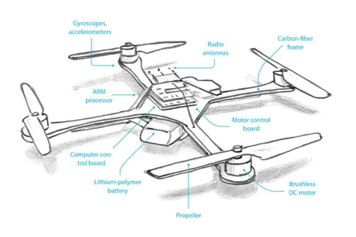 فایل آموزشی و علمی ربات های پرنده (Flying Robots) (Multi Rotors)